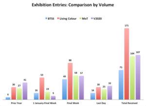 Vision 2020 - Statistics Comparison