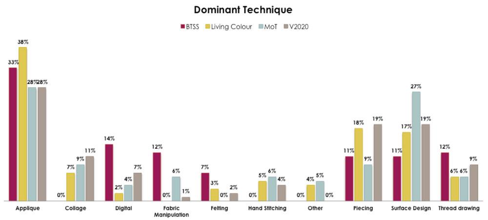 Vision 2020 - comparative statistics - technqiues